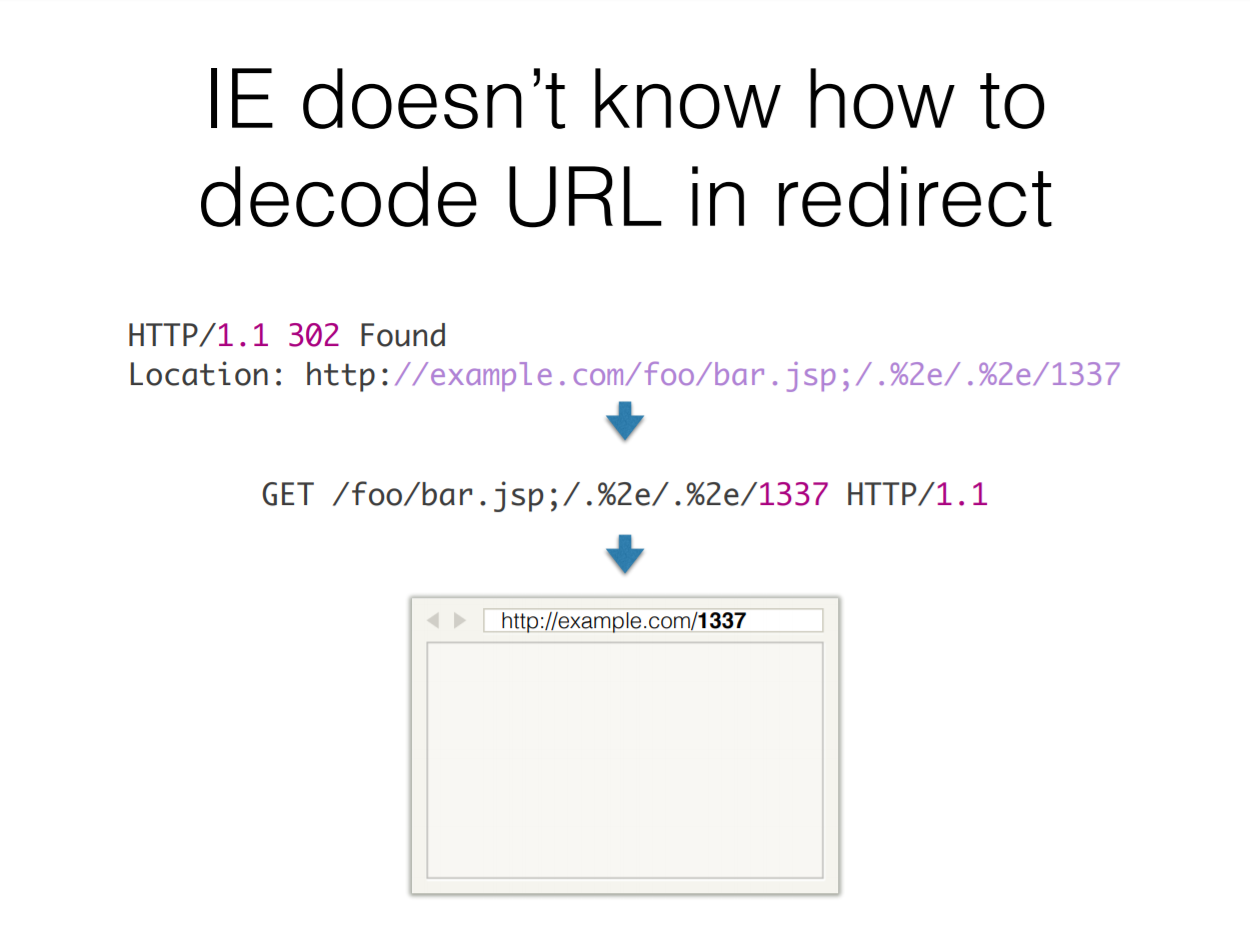 IE Redirect Path Encode